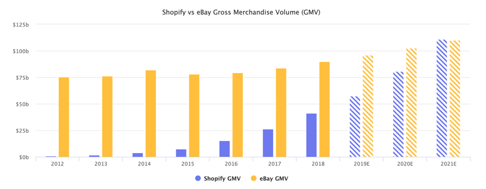 Comparison of Shopify and eBay in terms of transaction turnover - Chart